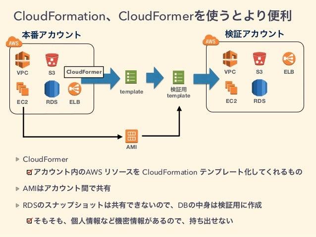本番アカウント 検証アカウント VPC EC2 S3 RDS ELB VPC EC2 S3 RDS ELB template 検証用 template AMI CloudFormation、CloudFormerを使うとより便利 CloudFo...