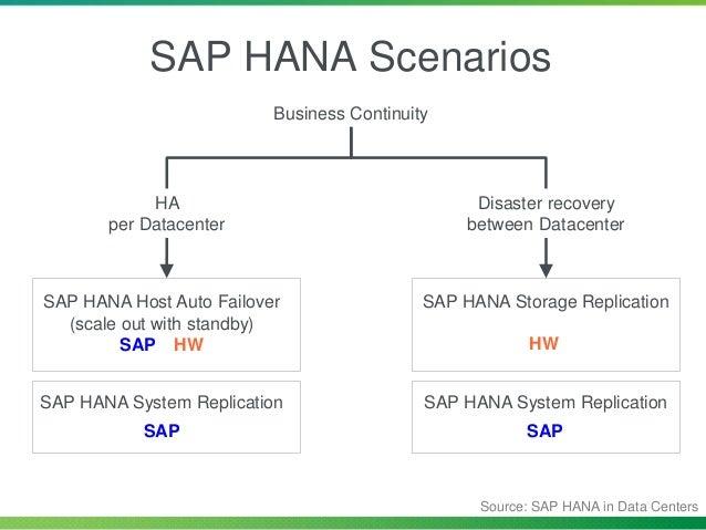 SUSE High Availability Scenario SAP HANA Primary SAP HANA Secondary vIP SAPHana Master/Slave Resource Master Slave SAPHana...