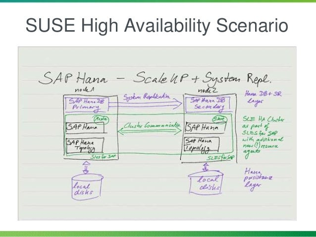 resource failover node 1 node 2 SAP HANA System Replication  Secondary system completely used for the preparation of a po...