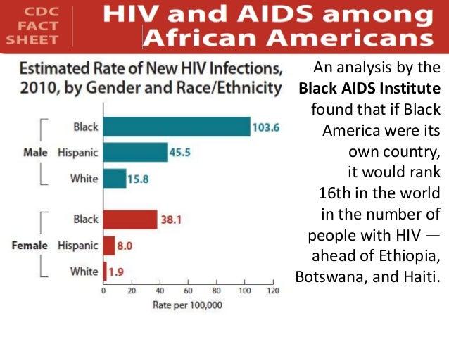 Timeline: 30 Years of AIDS in Black America