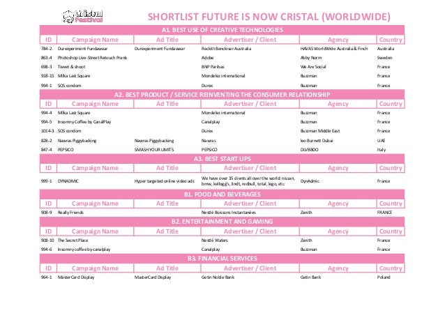 SHORTLIST FUTURE IS NOW CRISTAL (WORLDWIDE) ID  Campaign Name  784-2  Durexperiment Fundawear  863-4 698-3  A1. BEST USE O...