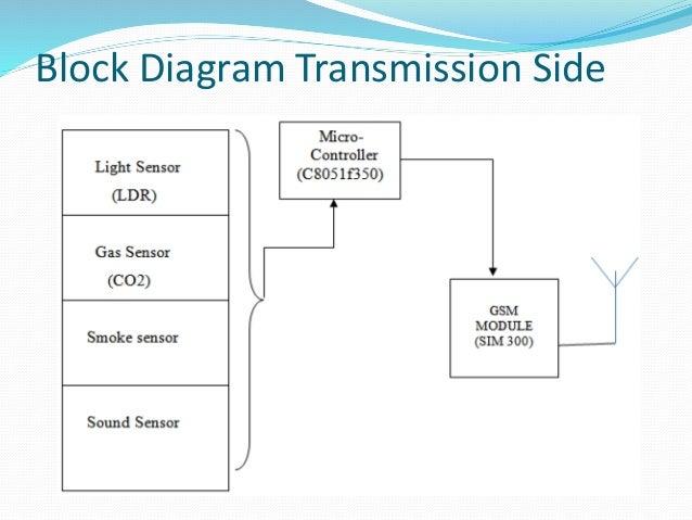 intelligent street light system using gsm ppt. Black Bedroom Furniture Sets. Home Design Ideas