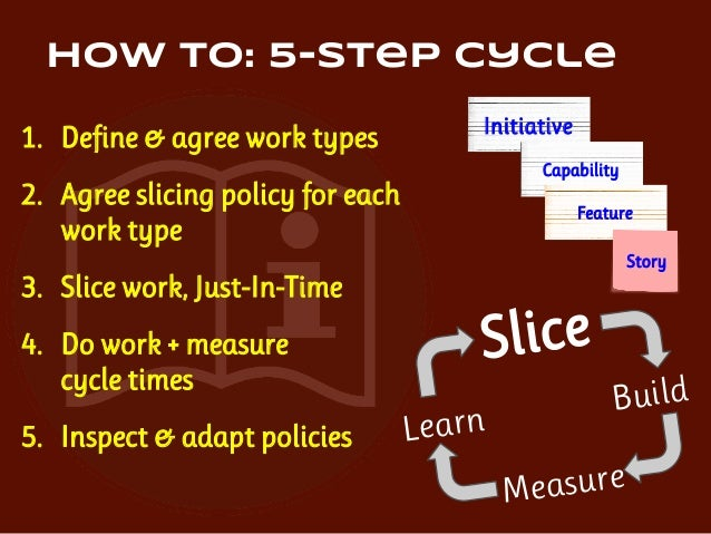 2. Agree slicing policy for each work type ❏ Define when to stop slicing ❏ State desired cycle time & variation ❏ Make pol...