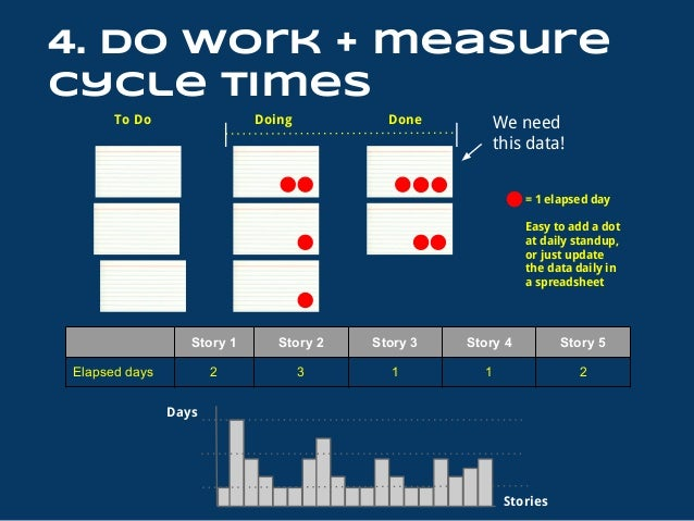 What might happen? 1. Work takes longer than desired (high cycle time) 2. Work is unpredictable overall (high variation) 3...