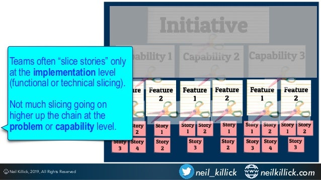 Slicing heuristics - Techniques for improving value generation, speed to market and delivery predictability Slide 3