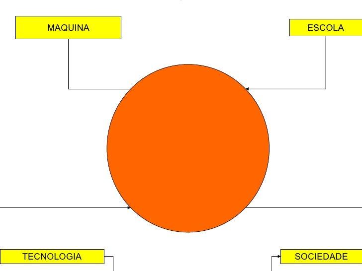 MAQUINA ESCOLA TECNOLOGIA SOCIEDADE