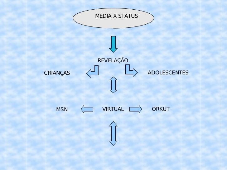 MÉDIA X STATUS REVELAÇÃO ADOLESCENTES CRIANÇAS VIRTUAL ORKUT MSN