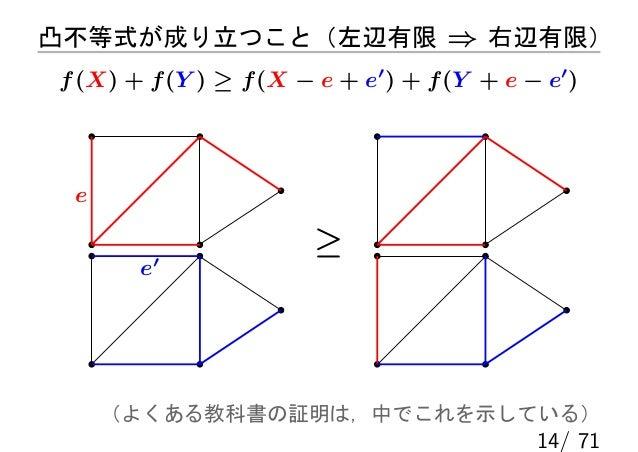 凸不等式が成り立つこと(左辺有限 ⇒ 右辺有限)f (X) + f (Y ) ≥ f (X − e + e′ ) + f (Y + e − e′ ) e                        ≥       e′     (よくある教科...