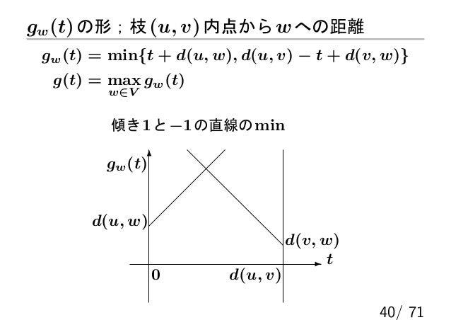 gw (t) の形;枝 (u, v) 内点から w への距離 gw (t) = min{t + d(u, w), d(u, v) − t + d(v, w)}  g(t) = max gw (t)         w∈V          傾き...