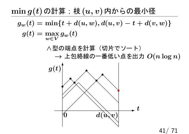 min g(t) の計算;枝 (u, v) 内からの最小径 gw (t) = min{t + d(u, w), d(u, v) − t + d(v, w)}  g(t) = max gw (t)         w∈V          ∧ 型...