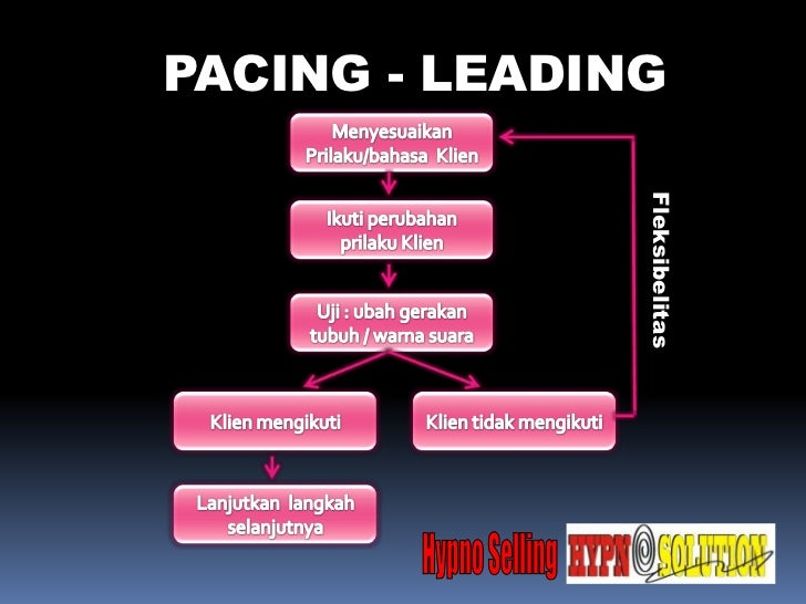 PACING - LEADING               Fleksibelitas