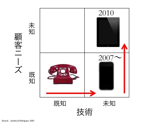 Source:野中郁次郎, 勝見明, 2004 / http://www.mizkan.co.jp/