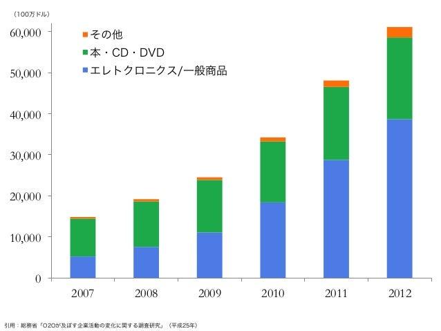重要性の意識調査  INNOVを起こす環  境/文化作り  長期的なINNOV PJに  投資  INNOV育成のプロセ  ス作り  65%  55%  45%  35%  25%  15%  5%  -5%  世界 64% 59% 52%  ...