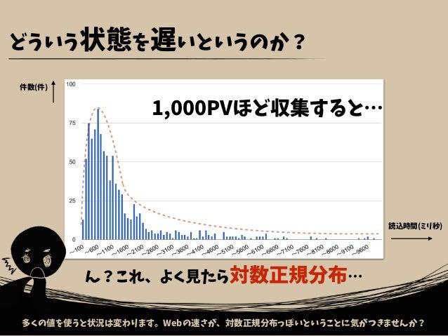このグラフの軸 こいつらは一体、ナニモノ? …グラフで使っていた軸、本当に大丈夫ですか?