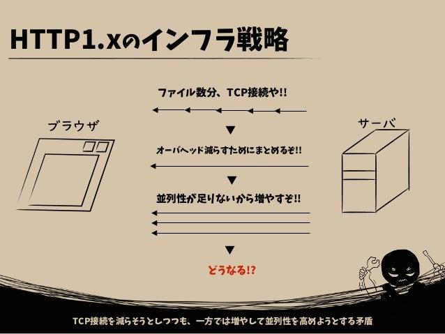 通信周りに対する問題は、HTTP/2の登場である程度解決してくれるらしいです。らしい?何が言いたいかと言うと 通信時間を短縮したい!! ・TCP接続のオーバヘッドを減らす → HTTP/2 !? ・接続後の通信量を減らす → HTTP/2 !?...