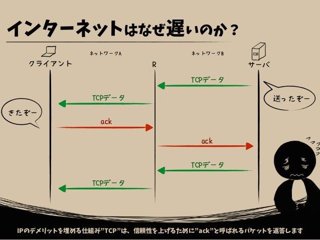"""インターネットはなぜ遅いのか? IPのデメリットを埋める仕組み""""TCP""""は、信頼性を上げるために""""ack""""と呼ばれるパケットを返答します クライアント サーバ ネットワークA R ネットワークB TCPデータ TCPデータ ack ack TC..."""