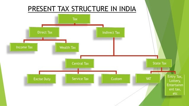 tax structure in india The income tax slab rates for 2017-18 & 2018-19 are as follows – upto rs 25 lakhs – nil tax, 5% tax for income above 25l but below.