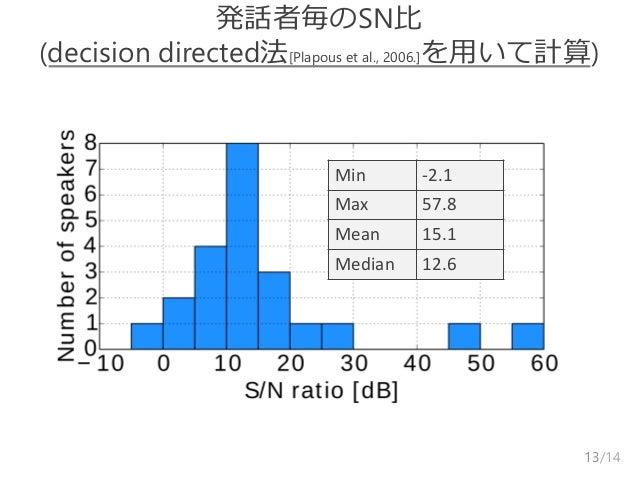 /14 発話者毎のSN比 (decision directed法[Plapous et al., 2006.]を用いて計算) 13 Min -2.1 Max 57.8 Mean 15.1 Median 12.6