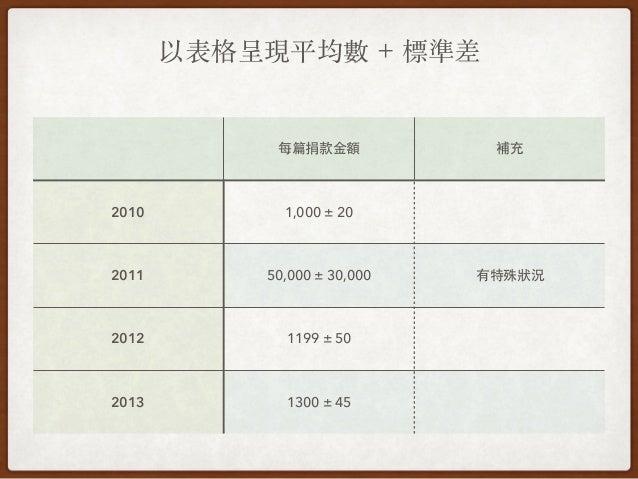 以表格呈現平均數 + 標準差 每篇捐款⾦金額 補充 2010 1,000 ± 20 2011 50,000 ± 30,000 有特殊狀況 2012 1199 ± 50 2013 1300 ± 45