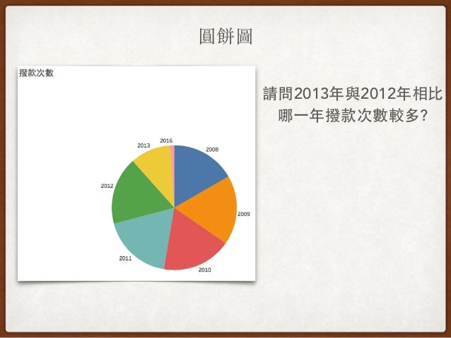 圓餅圖 請問2013年與2012年相⽐比 哪⼀一年撥款次數較多?