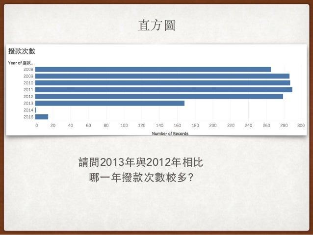 直⽅方圖 請問2013年與2012年相⽐比 哪⼀一年撥款次數較多?