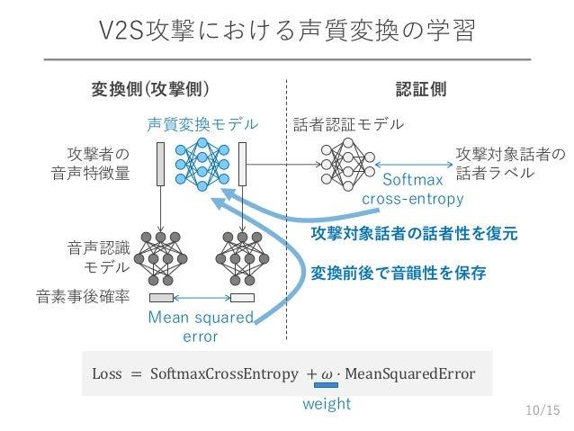 /15 V2S攻撃における声質変換の学習 10 Loss = SoftmaxCrossEntropy + 𝜔 ⋅ MeanSquaredError 変換側(攻撃側) 認証側 攻撃対象話者の 話者ラベル 話者認証モデル Mean squared ...
