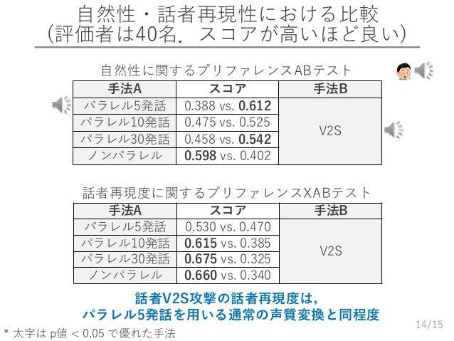 /15 自然性・話者再現性における比較 (評価者は40名.スコアが高いほど良い) 14 話者V2S攻撃の話者再現度は, パラレル5発話を用いる通常の声質変換と同程度 手法A スコア 手法B パラレル5発話 0.388 vs. 0.612 V2S...