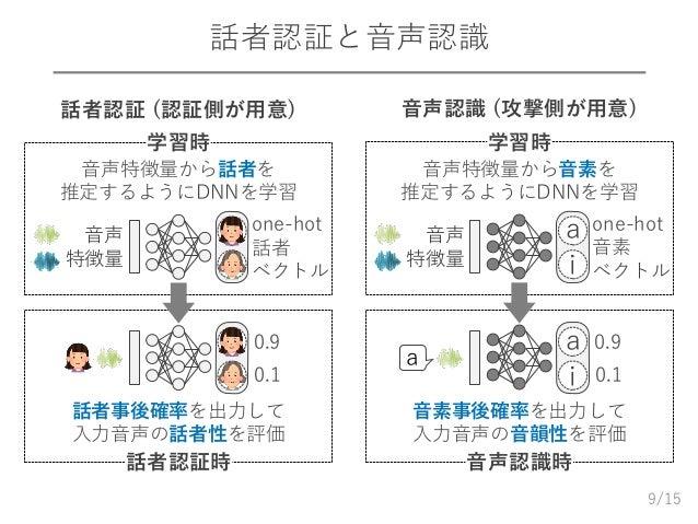 /15 話者認証と音声認識 9 学習時 音声 特徴量 one-hot 話者 ベクトル 音声特徴量から話者を 推定するようにDNNを学習 話者認証 (認証側が用意) 話者認証時 話者事後確率を出力して 入力音声の話者性を評価 0.9 0.1 学習...
