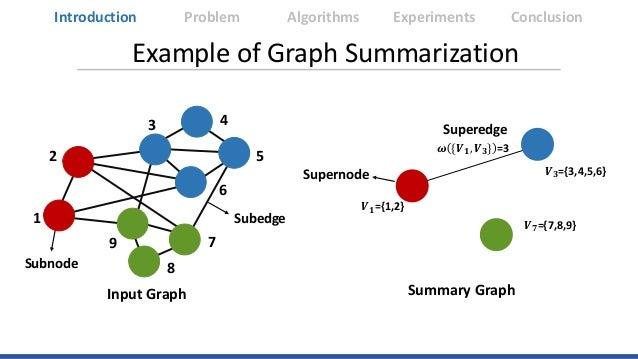 Example of Graph Summarization 1 2 3 4 5 6 7 8 9 1 2 3 4 5 6 7 8 9 1 0 1 0 0 0 1 0 0 1 2 1 0 1 0 0 1 1 0 0 3 0 1 0 1 1 1 0...
