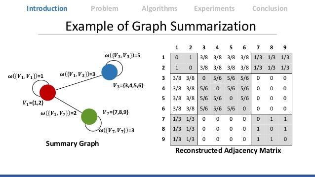 Example of Graph Summarization Introduction Algorithms Experiments ConclusionProblem 1 2 3 4 5 6 7 8 9 1 0 1 3/8 3/8 3/8 3...