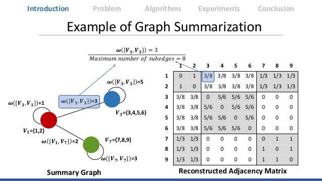 Example of Graph Summarization 𝑽𝑽𝟏𝟏={1,2} 𝑽𝑽𝟕𝟕={7,8,9} 𝑽𝑽𝟑𝟑={3,4,5,6} Summary Graph 𝝎𝝎 {𝑽𝑽𝟏𝟏, 𝑽𝑽𝟕𝟕} =2 𝝎𝝎 {𝑽𝑽𝟏𝟏, 𝑽𝑽𝟑𝟑} =3𝝎...