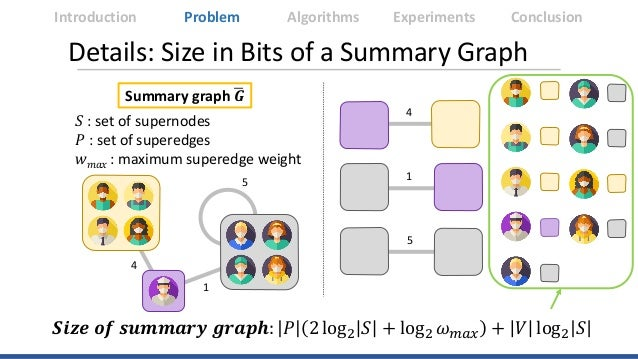 Details: Size in Bits of a Summary Graph 4 5 1 4 1 5 Introduction Algorithms Experiments ConclusionProblem 𝑺𝑺𝑺𝑺𝑺𝑺𝑺𝑺 𝒐𝒐𝒐𝒐 𝒔...
