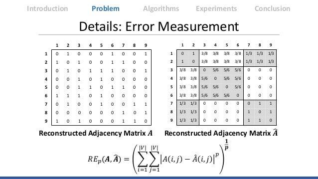 Details: Error Measurement Introduction Algorithms Experiments ConclusionProblem 1 2 3 4 5 6 7 8 9 1 0 1 3/8 3/8 3/8 3/8 1...