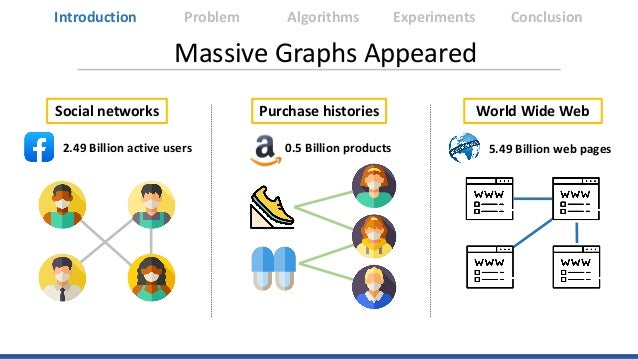 Massive Graphs Appeared Social networks 2.49 Billion active users Purchase histories 0.5 Billion products World Wide Web 5...