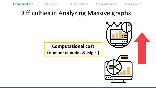 Difficulties in Analyzing Massive graphs Computational cost (number of nodes & edges) Introduction Algorithms Experiments ...