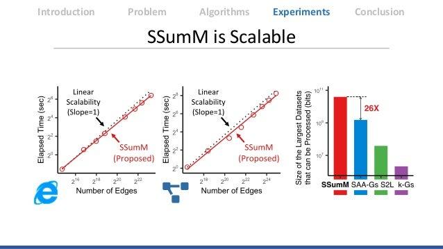 Introduction Algorithms Experiments ConclusionProblem SSumM is Scalable
