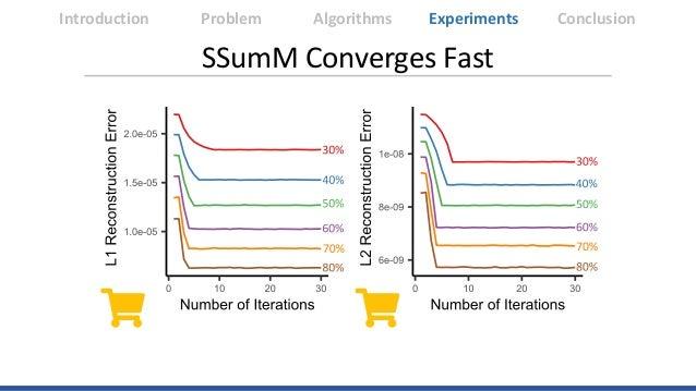 Introduction Algorithms Experiments ConclusionProblem SSumM Converges Fast