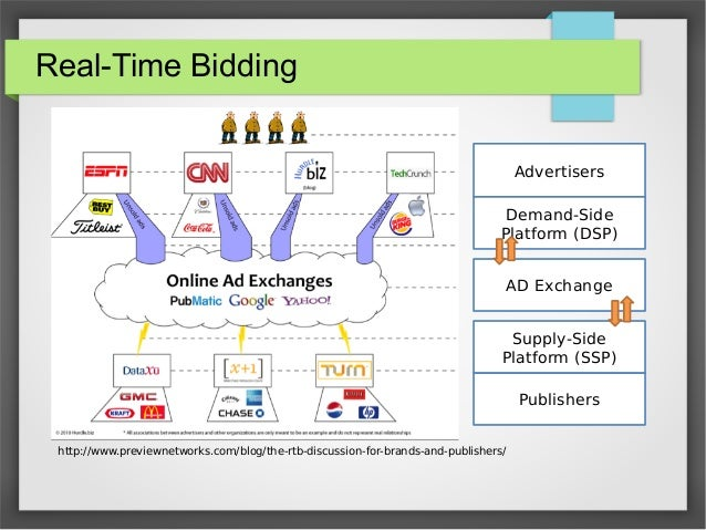 Predicting Winning Price In Real Time Bidding With