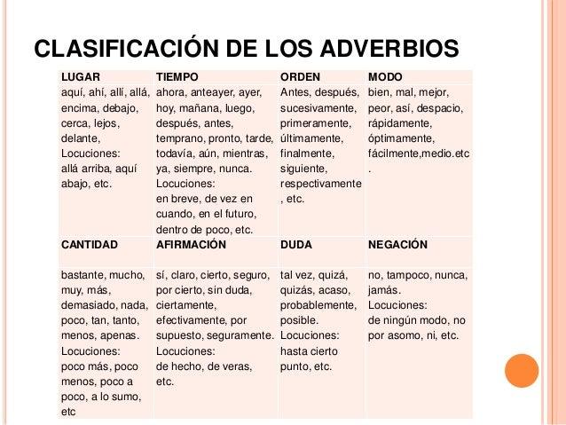 Muito Los Adverbios - apresentación español iii - cópia AQ19