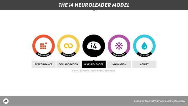 Building Leaders for the Imagination Age: The Case for the i4 Neurole…