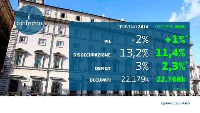 febbraio 2014 ottobre 2016 pil disoccupazione deficit OCCUPATI -2% 13,2% 22.179k 22.768k 3% 11,4% 2,3% +1% il confronto * ...