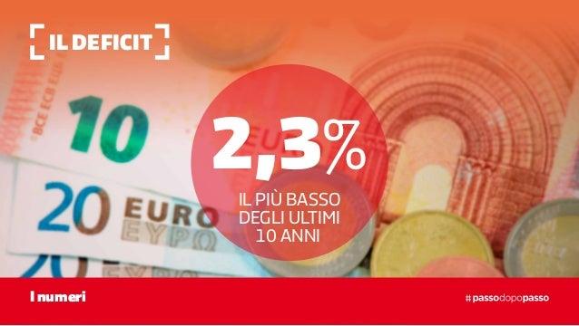 Il deficit I numeri 2,3% IL PIÙ BASSO DEGLI ULTIMI 10 ANNI