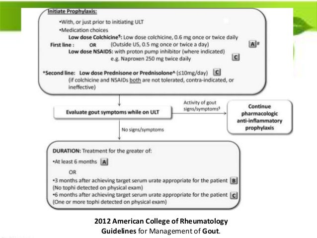 2012 American College of Rheumatology Guidelines for Management of Gout.