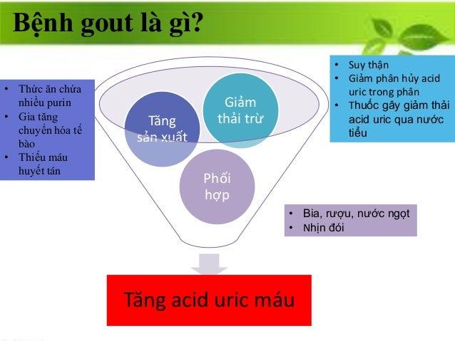 Bệnh gout là gì? Tăng acid uric máu Phối hợp Tăng sản xuất Giảm thải trừ • Thức ăn chứa nhiều purin • Gia tăng chuyển hóa ...