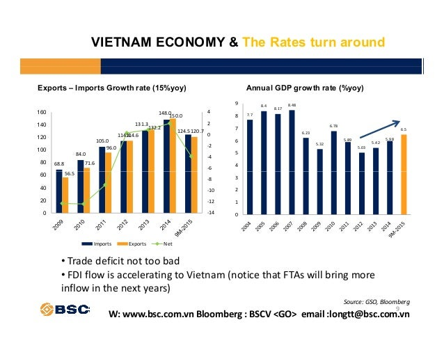 vietnam economic growth or not Economic growth in vietnam economics essay the ways of vietnam's economic development is not flat drivers of growth in vietnam.