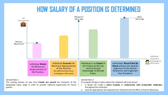 how to specify salary requirements