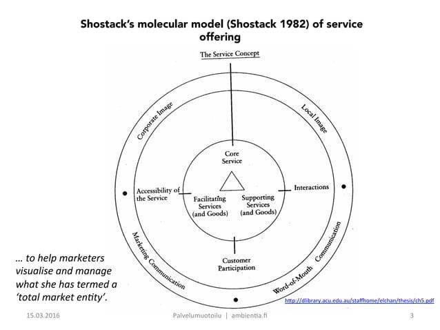 Shostack's molecular model (Shostack 1982) of service offering h9p://dlibrary.acu.edu.au/staBome/elchan/thesis/ch5.pdf …...