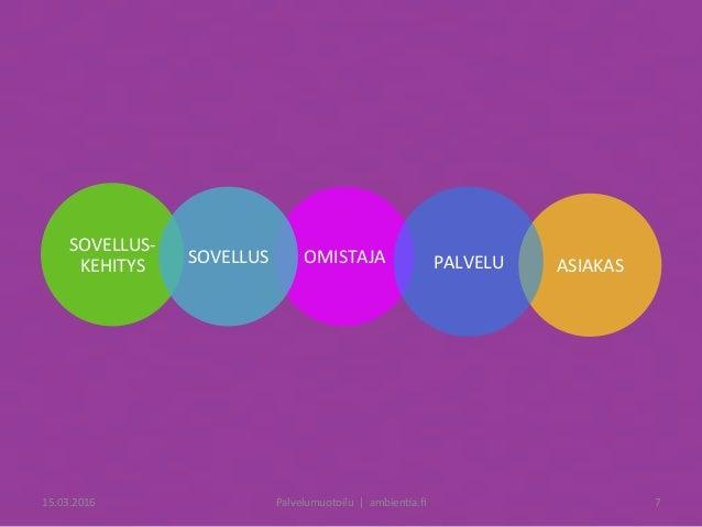 OMISTAJA SOVELLUS- KEHITYS ASIAKASPALVELUSOVELLUS 15.03.2016 Palvelumuotoilu|ambien6a.fi 7