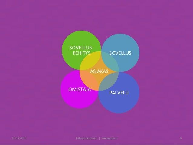 OMISTAJA SOVELLUS- KEHITYS ASIAKAS PALVELU SOVELLUS 15.03.2016 Palvelumuotoilu|ambien6a.fi 8