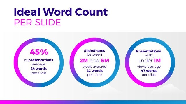 Ideal Word Count PER SLIDE of presentations average 24 words per slide 45% SlideShares between views average 22 words per ...